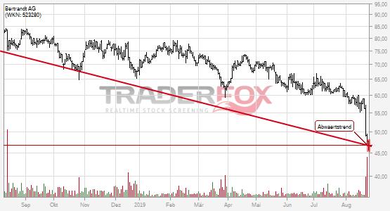 Charttechnik bei Bertrandt AG trübt sich ein! Abwärtstrend nach unten verlassen.