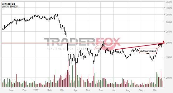 Charttechnik bei Bilfinger SE hellt sich auf. Aufwärtstrend gebrochen.