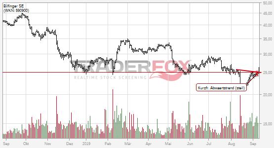 Charttechnik bei Bilfinger SE hellt sich auf. Kurzfristiger steiler Abwärtstrend gebrochen.