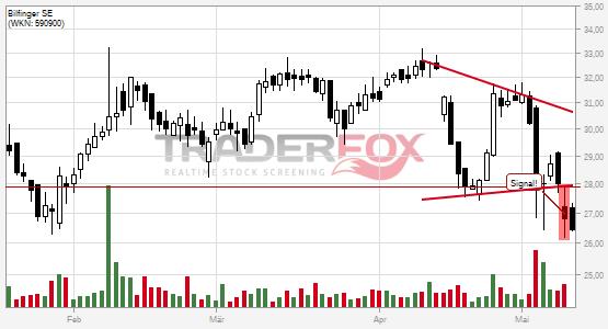 Charttechnik bei Bilfinger SE trübt sich ein! Keil nach unten verlassen.