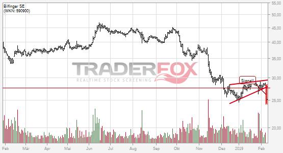 Charttechnik bei Bilfinger SE trübt sich ein! Steigender Keil nach unten verlassen.