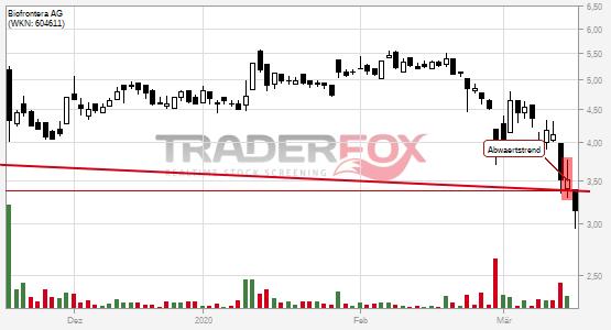 Charttechnik bei Biofrontera AG  trübt sich ein! Abwärtstrend nach unten verlassen.