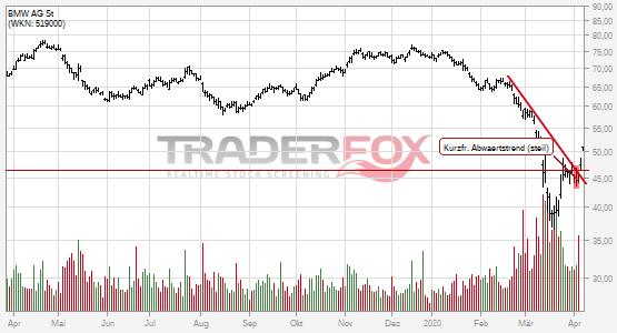 Charttechnik bei BMW AG St hellt sich auf. Kurzfristiger steiler Abwärtstrend gebrochen.