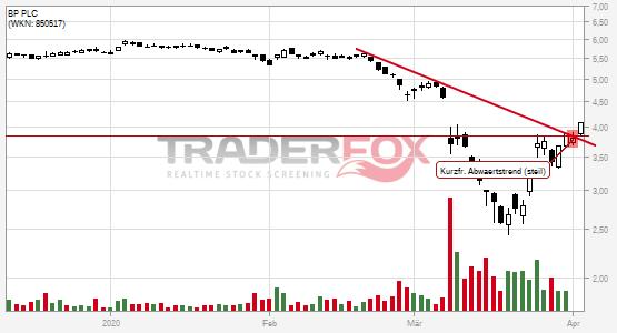 Charttechnik bei BP PLC hellt sich auf. Kurzfristiger steiler Abwärtstrend gebrochen.