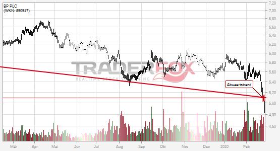 Charttechnik bei BP PLC trübt sich ein! Abwärtstrend nach unten verlassen.