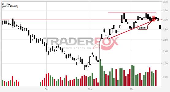 Charttechnik bei BP PLC trübt sich ein! Steigender Keil nach unten verlassen.
