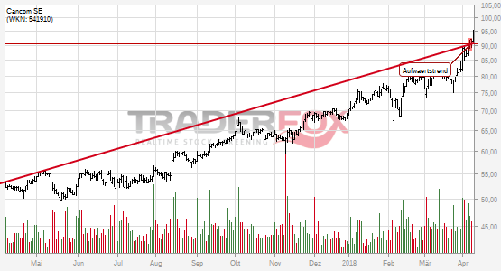 Charttechnik bei Cancom SE hellt sich auf. Aufwärtstrend gebrochen.