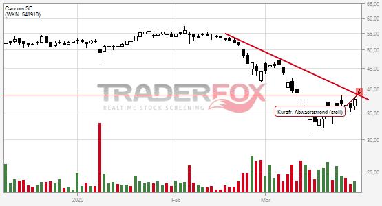 Charttechnik bei Cancom SE hellt sich auf. Kurzfristiger steiler Abwärtstrend gebrochen.