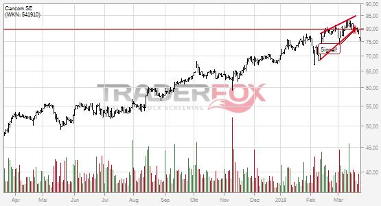 Charttechnik bei Cancom SE trübt sich ein! Steigender Keil nach unten verlassen.