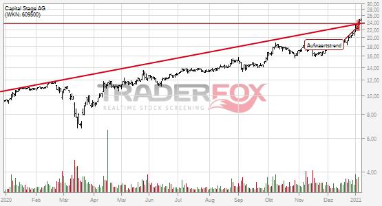 Charttechnik bei Capital Stage AG hellt sich auf. Aufwärtstrend gebrochen.