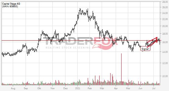 Charttechnik bei Capital Stage AG trübt sich ein! Steigender Keil nach unten verlassen.