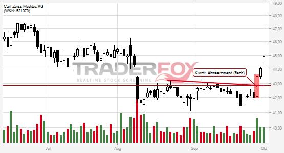 Charttechnik bei Carl Zeiss Meditec AG hellt sich auf. Kurzfristiger flacher Abwärtstrend gebrochen.