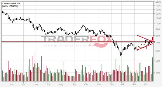 Charttechnik bei Commerzbank AG hellt sich auf. Keil gebrochen.