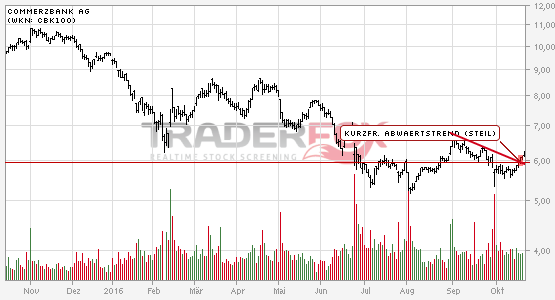Charttechnik bei Commerzbank AG hellt sich auf. Kurzfristiger steiler Abwärtstrend gebrochen.