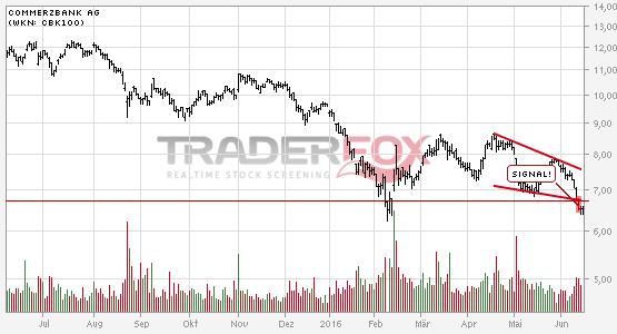 Charttechnik bei Commerzbank AG trübt sich ein! Fallender Keil nach unten verlassen.