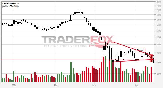 Charttechnik bei Commerzbank AG trübt sich ein! Keil nach unten verlassen.