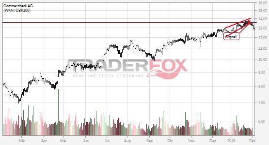 Charttechnik bei Commerzbank AG trübt sich ein! Steigender Keil nach unten verlassen.