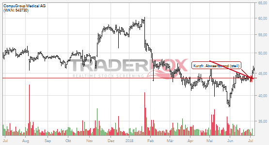 Charttechnik bei CompuGroup Medical AG hellt sich auf. Kurzfristiger steiler Abwärtstrend gebrochen.