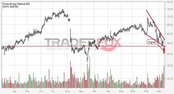 Charttechnik bei CompuGroup Medical AG trübt sich ein! Fallender Keil nach unten verlassen.