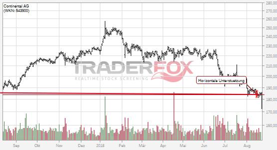 Charttechnik bei Continental AG trübt sich ein! Horizontale Unterstützung nach unten verlassen.