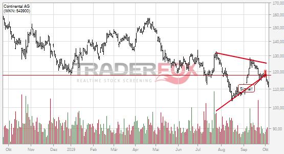 Charttechnik bei Continental AG trübt sich ein! Keil nach unten verlassen.