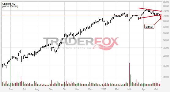 Charttechnik bei Covestro AG trübt sich ein! Keil nach unten verlassen.