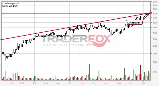 Charttechnik bei CropEnergies AG hellt sich auf. Aufwärtstrend gebrochen.