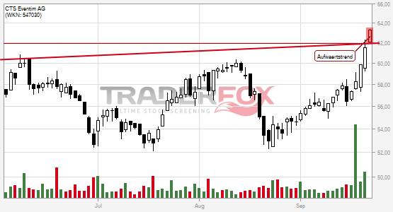 Charttechnik bei CTS Eventim AG hellt sich auf. Aufwärtstrend gebrochen.