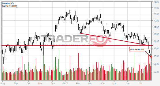 Charttechnik bei Daimler AG trübt sich ein! Abwärtstrend nach unten verlassen.