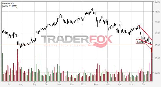 Charttechnik bei Daimler AG trübt sich ein! Fallender Keil nach unten verlassen.