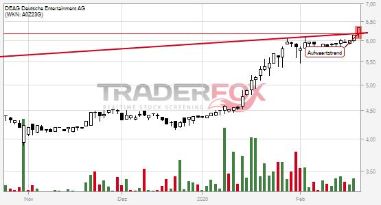 Charttechnik bei DEAG Deutsche Entertainment AG hellt sich auf. Aufwärtstrend gebrochen.