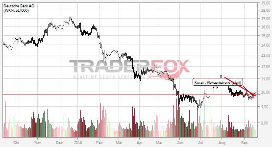 Charttechnik bei Deutsche Bank AG hellt sich auf. Kurzfristiger steiler Abwärtstrend gebrochen.
