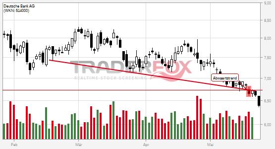 Charttechnik bei Deutsche Bank AG trübt sich ein! Abwärtstrend nach unten verlassen.
