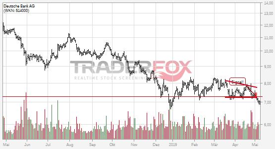 Charttechnik bei Deutsche Bank AG trübt sich ein! Keil nach unten verlassen.
