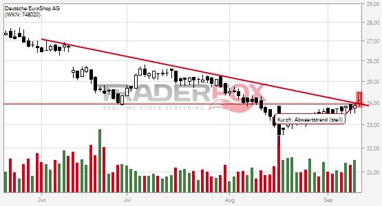 Charttechnik bei Deutsche EuroShop AG hellt sich auf. Kurzfristiger steiler Abwärtstrend gebrochen.