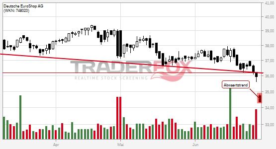 Charttechnik bei Deutsche EuroShop AG trübt sich ein! Abwärtstrend nach unten verlassen.