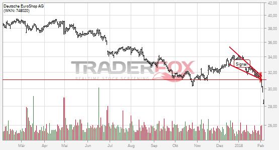 Charttechnik bei Deutsche EuroShop AG trübt sich ein! Fallender Keil nach unten verlassen.
