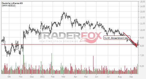 Charttechnik bei Deutsche Lufthansa AG hellt sich auf. Kurzfristiger steiler Abwärtstrend gebrochen.