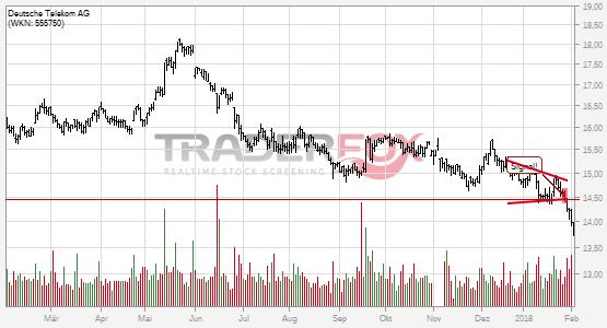 Charttechnik bei Deutsche Telekom AG trübt sich ein! Keil nach unten verlassen.