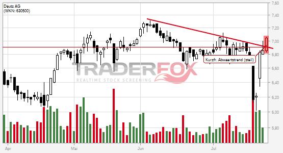 Charttechnik bei Deutz AG hellt sich auf. Kurzfristiger steiler Abwärtstrend gebrochen.
