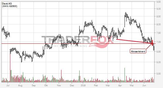 Charttechnik bei Deutz AG trübt sich ein! Abwärtstrend nach unten verlassen.