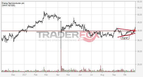 Charttechnik bei Dialog Semiconductor plc hellt sich auf. Keil gebrochen.