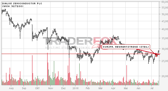 Charttechnik bei Dialog Semiconductor plc hellt sich auf. Kurzfristiger steiler Abwärtstrend gebrochen.
