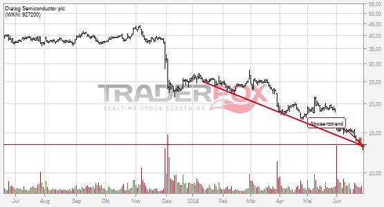 Charttechnik bei Dialog Semiconductor plc trübt sich ein! Abwärtstrend nach unten verlassen.