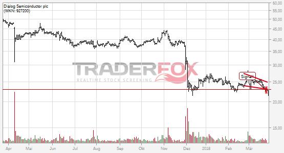 Charttechnik bei Dialog Semiconductor plc trübt sich ein! Fallender Keil nach unten verlassen.