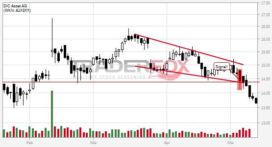 Charttechnik bei DIC Asset AG trübt sich ein! Fallender Keil nach unten verlassen.