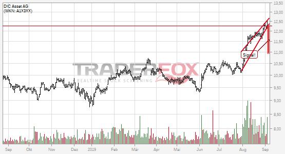 Charttechnik bei DIC Asset AG trübt sich ein! Steigender Keil nach unten verlassen.