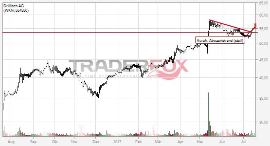 Charttechnik bei Drillisch AG hellt sich auf. Kurzfristiger steiler Abwärtstrend gebrochen.