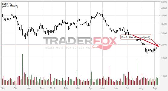 Charttechnik bei Dürr AG hellt sich auf. Kurzfristiger steiler Abwärtstrend gebrochen.