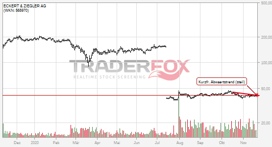 Charttechnik bei ECKERT & ZIEGLER AG hellt sich auf. Kurzfristiger steiler Abwärtstrend gebrochen.